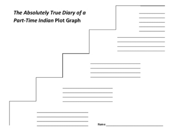 The Absolutely True Diary of a Part-Time Indian Plot Graph - Sherman Alexie