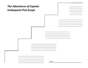 The Adventures of Captain Underpants Plot Graph - Dav Pilkey