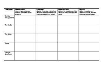 The Adventures of Huckleberry Finn - Character Chart