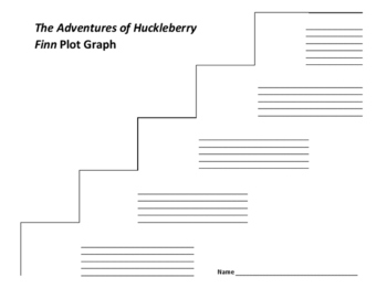 The Adventures of Huckleberry Finn Plot Graph - Mark Twain