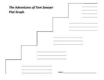 The Adventures of Tom Sawyer Plot Graph - Mark Twain
