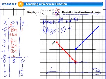 "The Algebra Flipped Classroom: Chapter 4 ""Writing Linear Functions"""