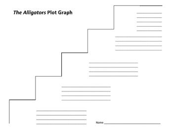 The Alligators Plot Graph - John Updike