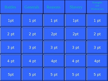 The American Civil War Jeopardy Review