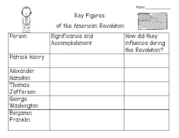 The American Revolution Key Figures