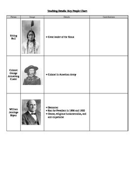 The American West Transformed (Expansion & Settlement) Key People Chart