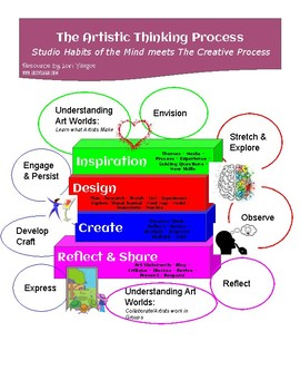 The Artistic Thinking Process meets Studio Habits of the Mind