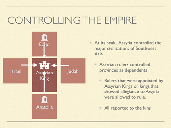 The Assyrian Empire Power Point and Keynote Presentations