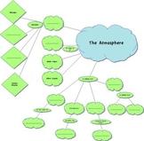 The Atmosphere Graphic Organizer
