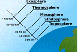 The Atmosphere - Text and Exercise Sheets
