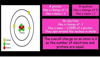 The Atom - the structure, plum pudding and Rutherford - with fantastic activity