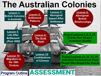 The Australian Colonies (2 full terms' work plus assessments)