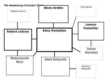The Awakening Character Web Chart Kate Chopin