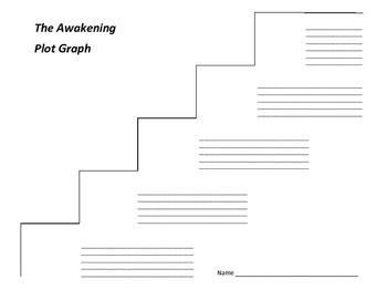 The Awakening Plot Graph - Kate Chopin