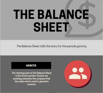 The Balance Sheet - Infographic