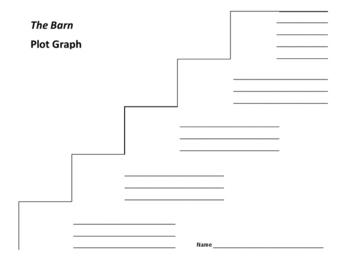 The Barn Plot Graph - Avi