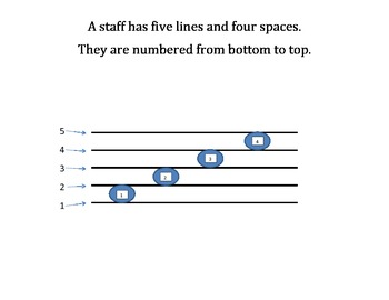 The Basics of Music treble and bass, note values, etc. posters back to school!