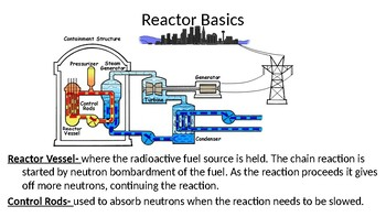 The Basics of Nuclear Power PowerPoint