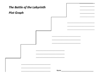 The Battle of the Labyrinth Plot Graph - Rick Riordan