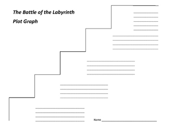The Battle of the Labyrinth Plot Graph - Rick Riordan
