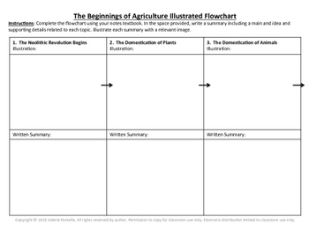 The Beginnings of Agriculture Illustrated Flowchart