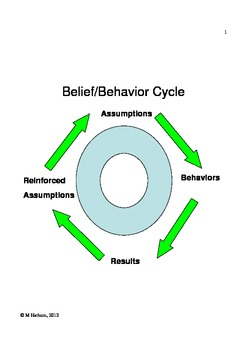 The Belief/Behavior Cycle: Understanding Perceptional Filters