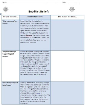 The Beliefs of Buddhism - Ancient India