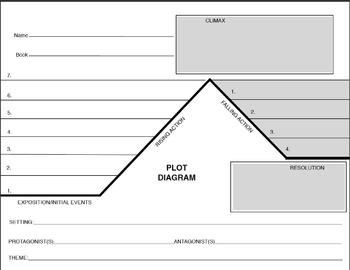 The Best Book Talk Plot Diagram