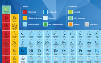 Periodic Tables of Elements