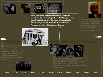 The Best To Kill A Mockingbird Background Timeline Preview