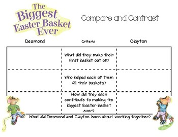 The Biggest Easter Basket Ever Compare and Contrast