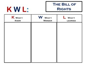 The Bill of Rights  ~ Cornerstones of Freedom