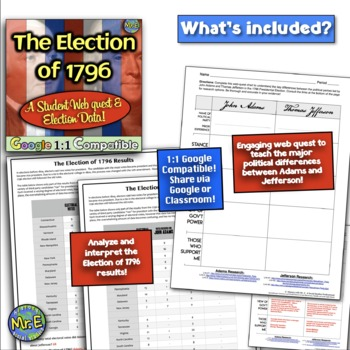Election of 1796: A Debate Simulation! Students become Adams & Jefferson!