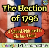 Election of 1796: Webquest and Debate Simulation! Debate Adams & Jefferson!