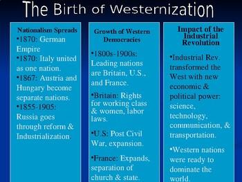 The Birth of Westernization Unit: Imperialism