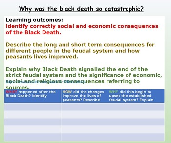 The Black Death - Economic and Social Consequences