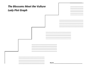 The Blossoms Meet the Vulture Lady Plot Graph - Betsy Byars (#2)