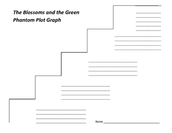 The Blossoms and the Green Phantom Plot Graph - Betsy Byars (#3)