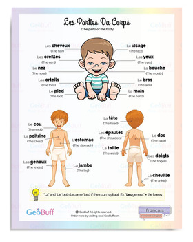The Body Parts in a French Language Poster