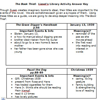 The Book Thief Activity & Project Bundle