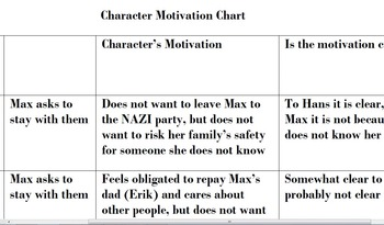 The Book Thief Standardized Test Practice on Character Motivations in Pt. 4