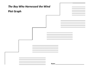 The Boy Who Harnessed the Wind Plot Graph - William Kamkwamba