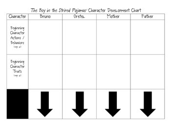 The Boy in the Striped Pajamas: Character Development Chart