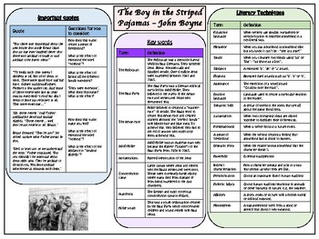 The Boy in the Striped Pajamas - Knowledge Organizer