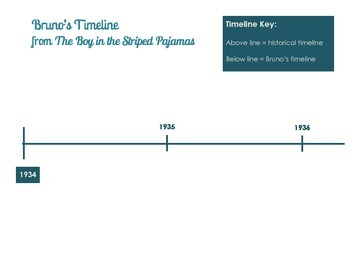 The Boy in the Striped Pajamas Timeline