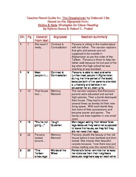 The Breadwinner: Novel Study Guide with Signposts (CCSS Aligned)