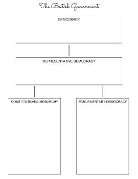 British Government Structure Graphic Organizer