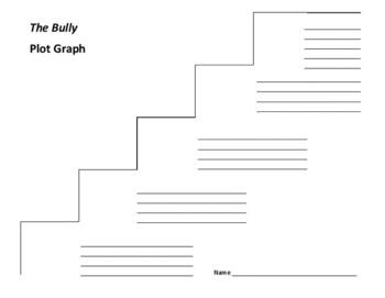 The Bully Plot Graph - Paul Langan