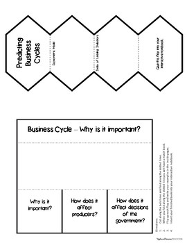 The Business Cycle - Interactive Note-taking Activities