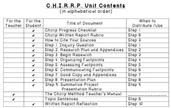 The C.H.I.R.R.P. Research Method
